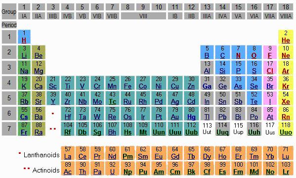 Elementary physics and chemistry amazing articles periodic table of elements urtaz Choice Image